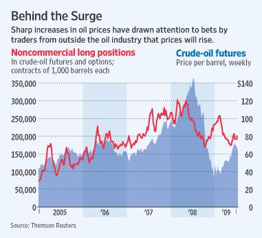 [Oil Speculators Under Fire]