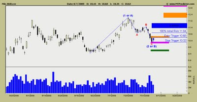 AU Optronice Stock Chart