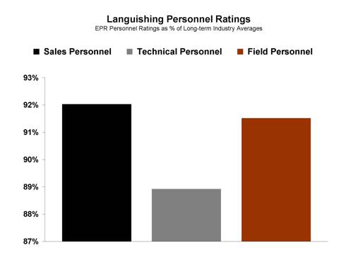 GDI Personnel Ratings Chart