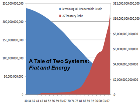 Oil is a savings account, as it is consumed, debt increases.
