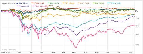 Bonds, GNMA vs. DJI for 52 weeks