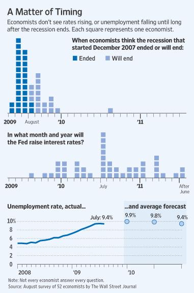 wsj-aug-economists-survey