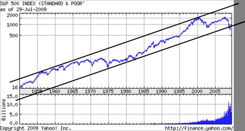S&P500: 1940 - Present