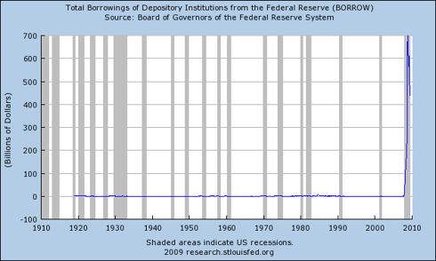 100 Years of Federal Reserve Borrowing