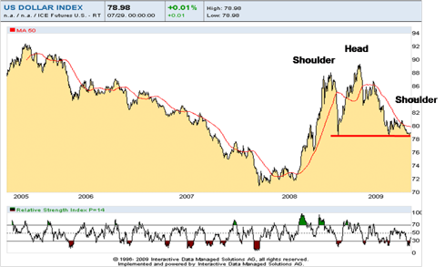 Trade-weighted US Dollar: 2005 - Present