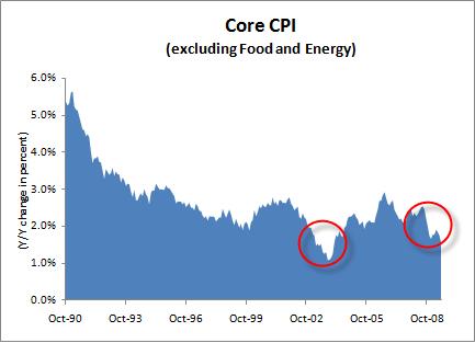 consumer-price-inflation-2009-07