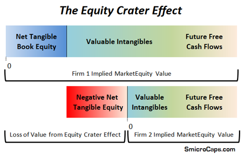 The Equity Crater Effect