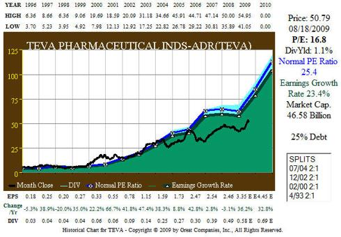 Fig 2 – TEVA 15 year Earnings Growth History and Forecast