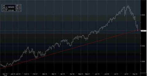 The Chinese Market Has Broken Support. Lookout Below.