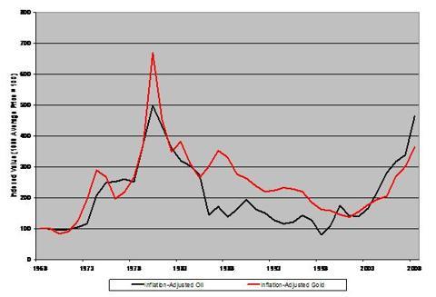 Inflation-Adjusted Appreciation: Gold Vs. Oil