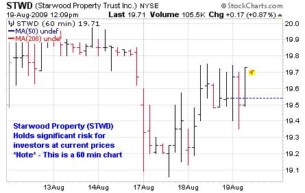 Starwood Property Trust Inc (<a href='http://seekingalpha.com/symbol/STWD' title='Starwood Property Trust, Inc.'>STWD</a>)