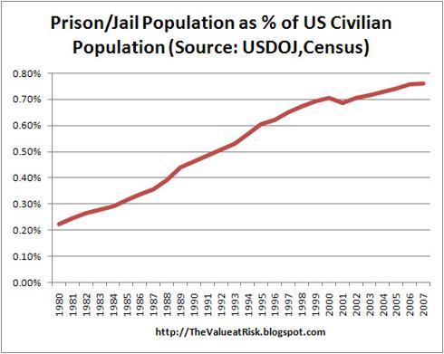 Prison/Jail Population as % of US Civilian Population