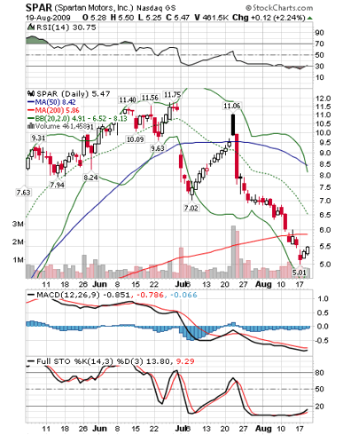 SPAR Chart 8-18-09
