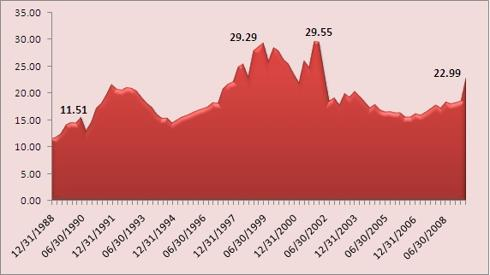 S&P 500 PE Valuation