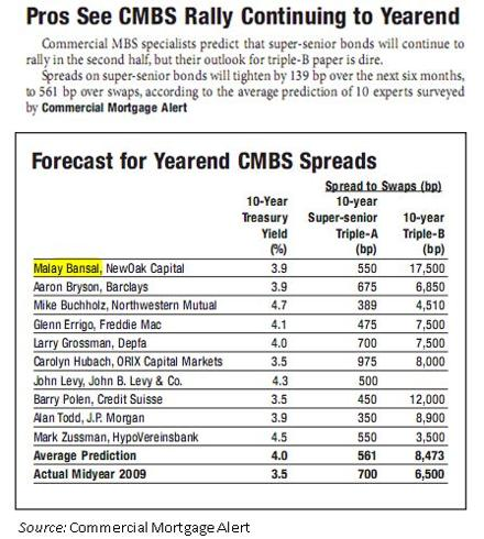 CMBS Spread Forecasts for Dec 2009 - table from Commercial Mortgage Alert included in an article by Malay Bansal