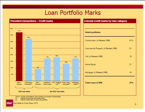 CNB Loan Marks