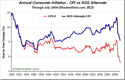 Inflation: Chart of the CPI.