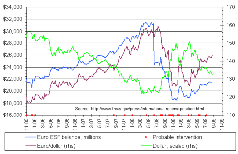 Chart of ESF balances vs Euro purchasing power