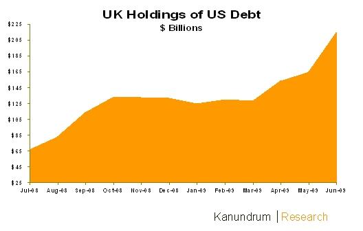 uk-holdings-of-us-debt