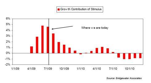 Stimulus2