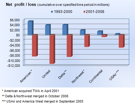 Net profit/loss before and after 9/11