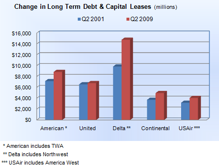 Change in LT debt before and after 9/11