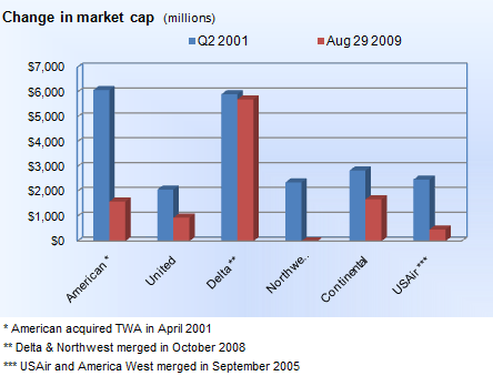 Change in market cap from 9/11 to current