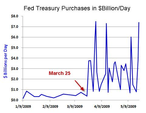 Fed POMO activity daily rate v2.jpg