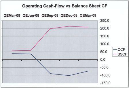 OCF vs BSCF
