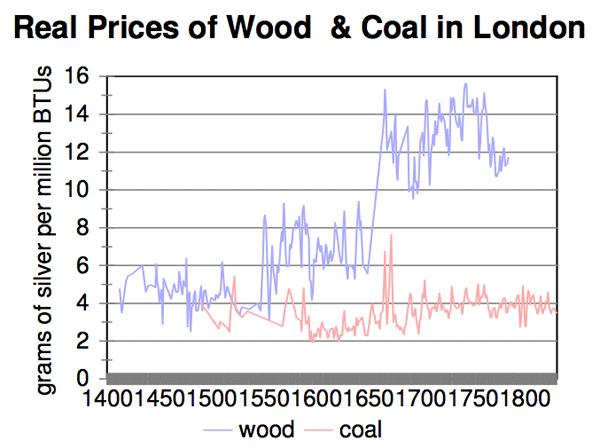 wood-and-coal-london-1400-18001