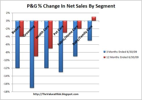Procter and Gamble % Change in Net Sales by Segment