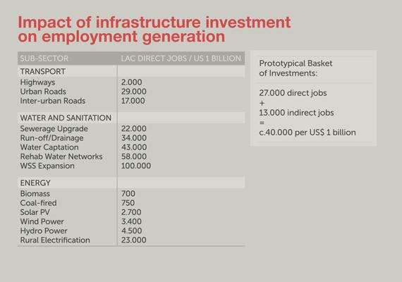 Latin-America-Infrastructure