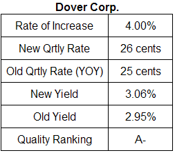 Dover Corp. dividend analysis table August 6, 2009
