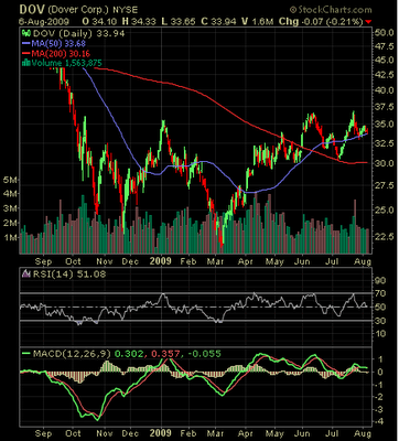 Dover corp. stock chart August 6, 2009