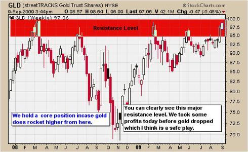 Gold Resistance Level