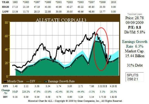 Fig. 3. (<a href='http://seekingalpha.com/symbol/ALL' title='Allstate Corporation'>ALL</a>) 18 yr EPS and Price Correlation History