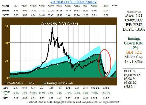 Fig. 4. (<a href='http://seekingalpha.com/symbol/AEG' title='AEGON NV'>AEG</a>) 20 yr EPS and Price Correlation History
