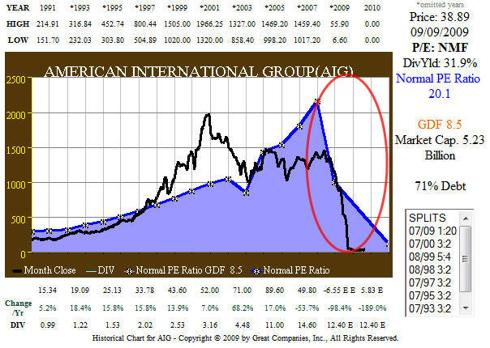 Fig. 5. (<a href='http://seekingalpha.com/symbol/AIG' title='American International Group Inc'>AIG</a>) 20 yr EPS and Price Correlation History