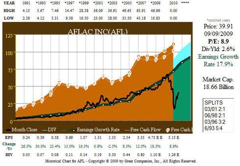 Fig. 6. AFL 20 yr Operating & Free Cash Flow