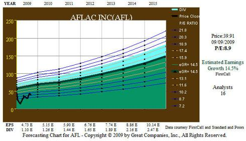 Fig. 7. AFL 5 yr EPS Forecast.