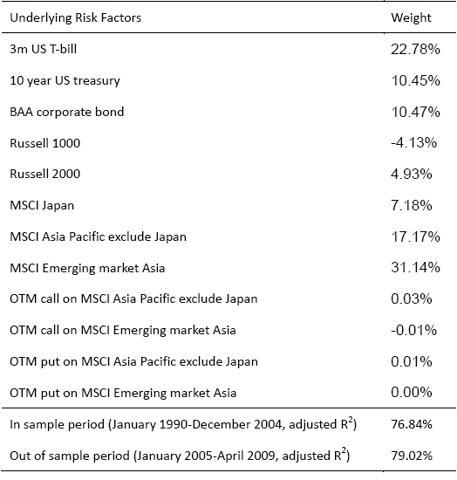 Asia_factors