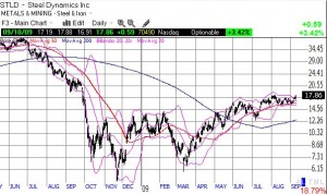 Steel Dynamics Hovering at 2009 Highs