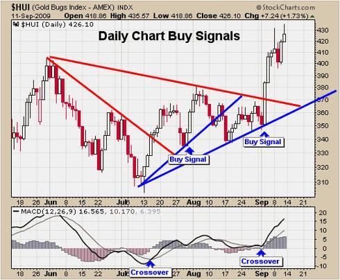 Gold Stocks Newsletter