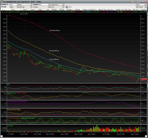 UNG 200 Day Chart 9/11/2009