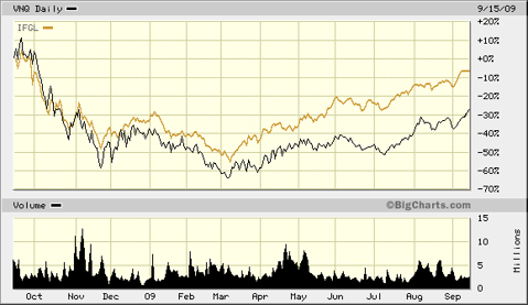 REIT ETFs in 2009