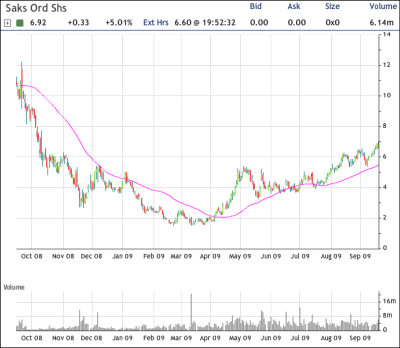 SKS Chart