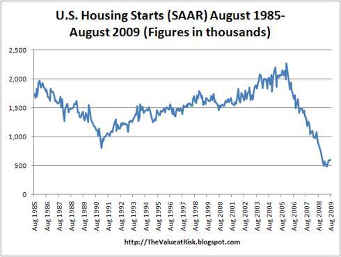 US Housing Starts - August 1985-August 2009