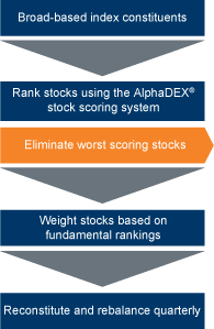 AlphaDEX System