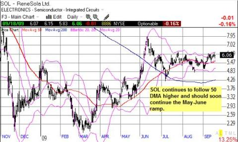 Is SOL coiling before next big ramp?