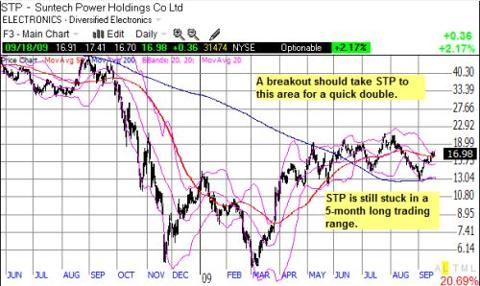 STP could be coiling for a big move